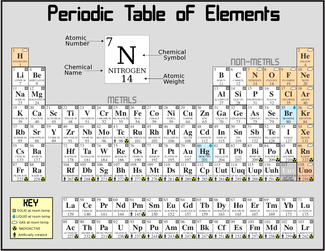 Chemistry periodic table chemistry projects and chemistry homework printable periodic table with charges gamestrikefo Choice Image